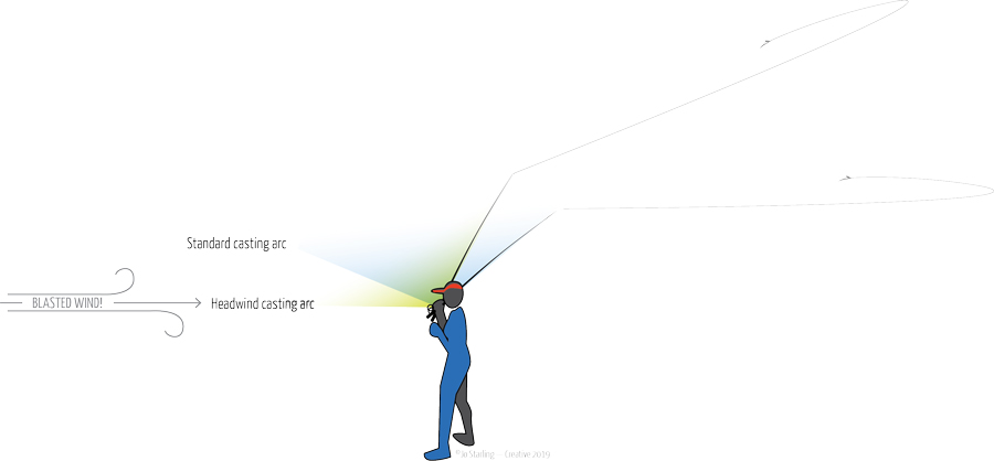 Illustration by ©Jo Starling showing the change in the tilt of a fly casting arc when you face a headwind.